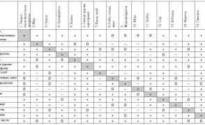 Таблица совместимости продуктов по методике Исцеляющий импульс